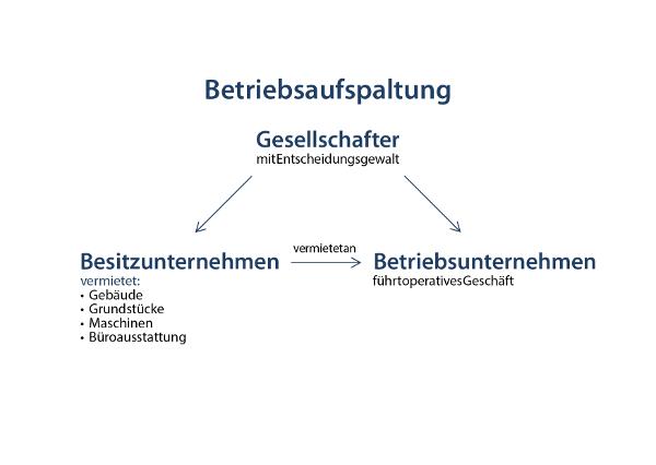 Grafik Betriebsaufspaltung