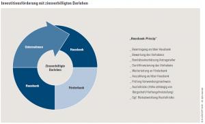 Hausbank-Prinzip