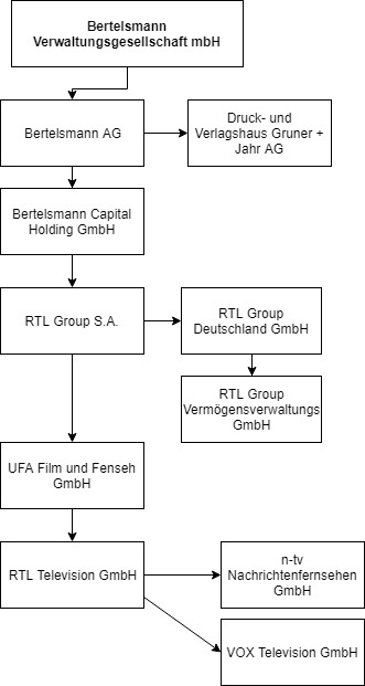 Bertelsmann Konzern vereinfacht