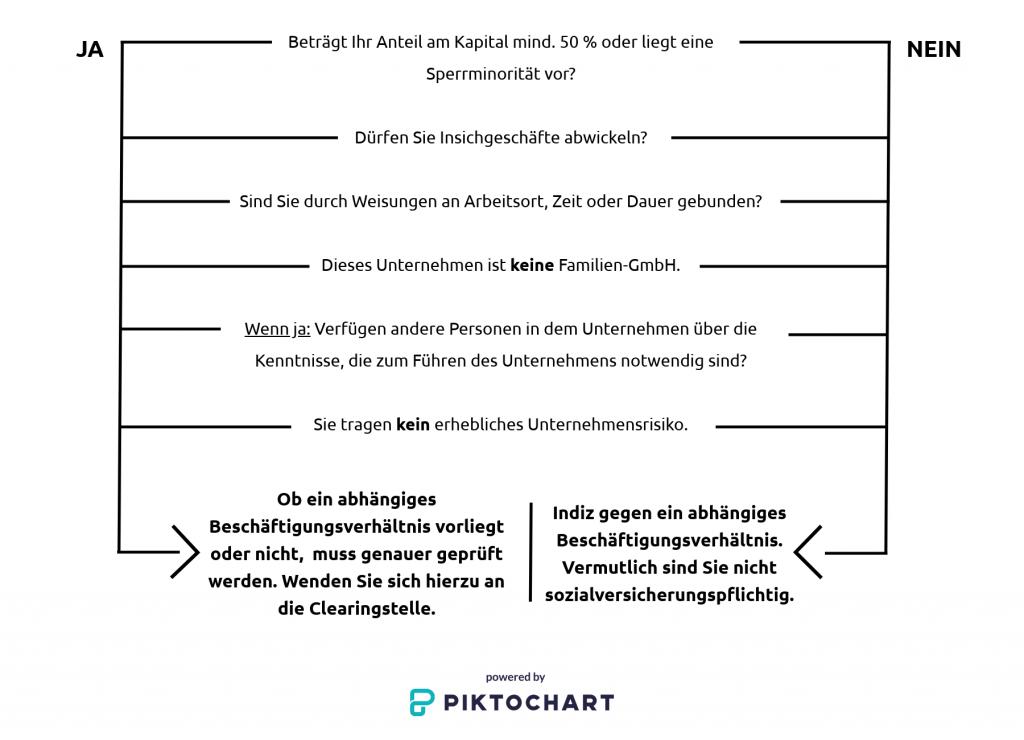 Sozialversicherungspflicht GmbH-Geschäftsführer
