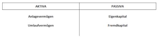 Doppelte Buchführung, Bilanz