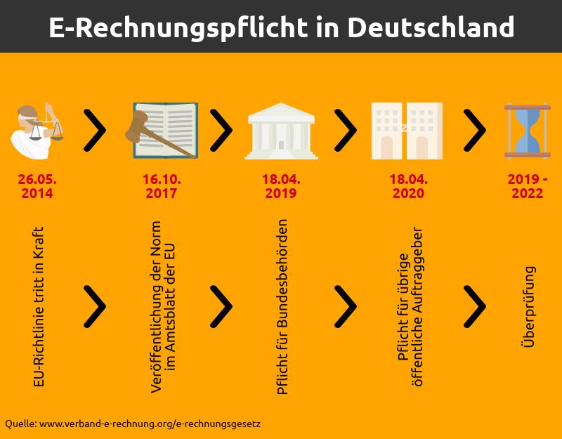 E-Rechnungspflicht in Deutschland