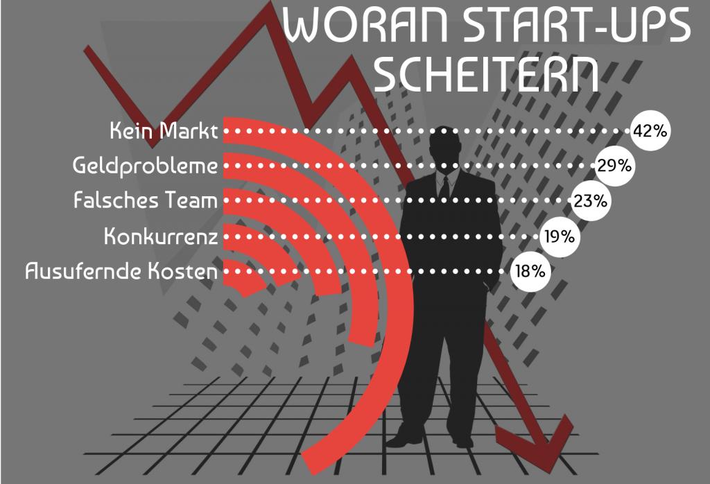 Woran Start-ups scheitern