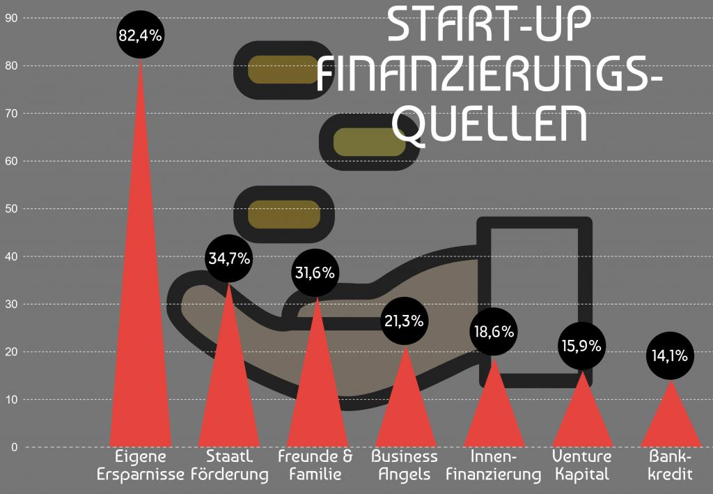 Start-up Finanzierungsquellen