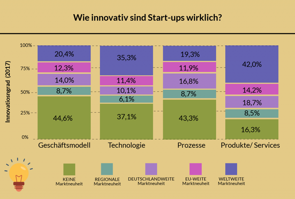 Innovationsgrad Start-ups