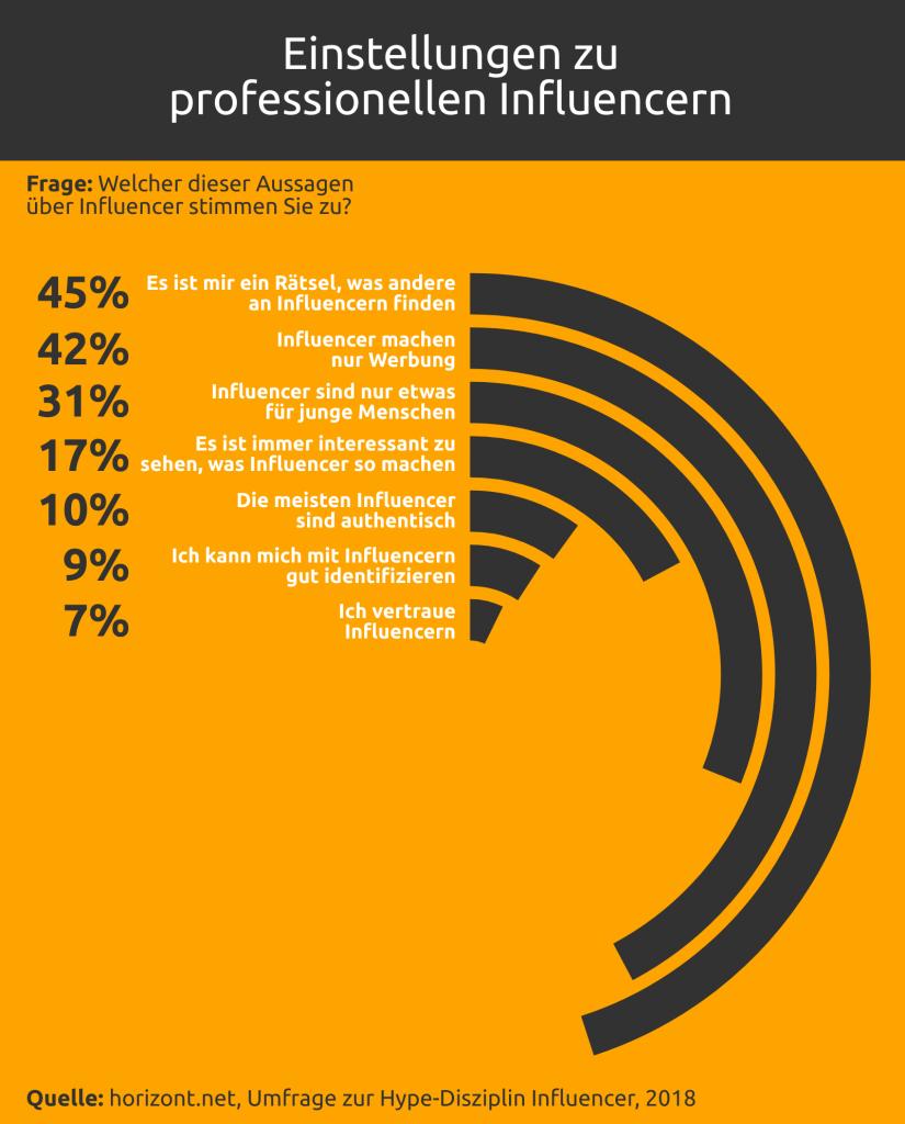 Grafik: Einstellungen zu professionellen Infuencern