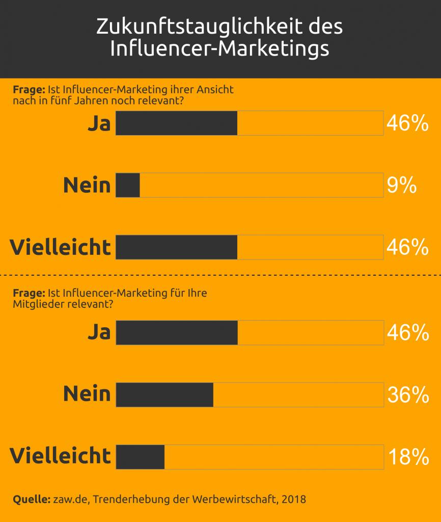 Grafik: Zukunftstauglichkeit des Influencer-Marketings