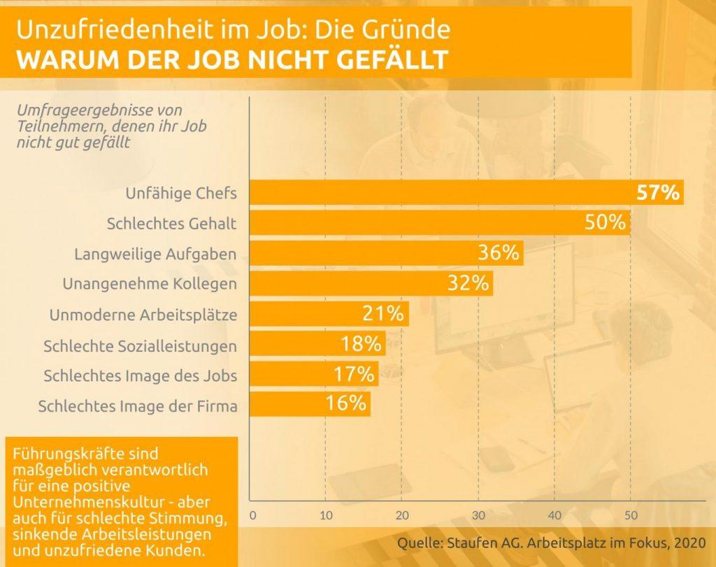 Schaubild: Warum der Job nicht gefällt