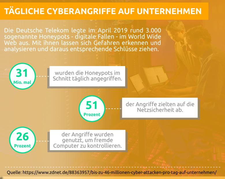 Tägliche Cyberangriffe