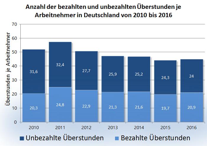Statistik Überstunden 2010 bis 2016