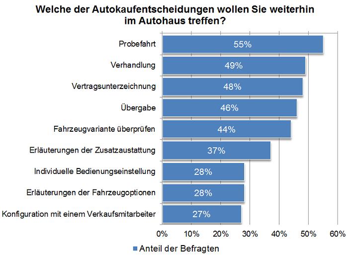 Statistik Autokauf