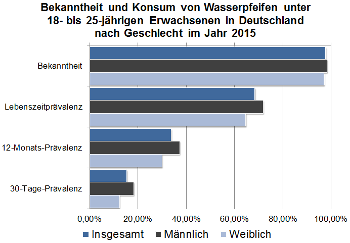Infografik Wasserpfeifen Bekanntheit und Konsum 2015