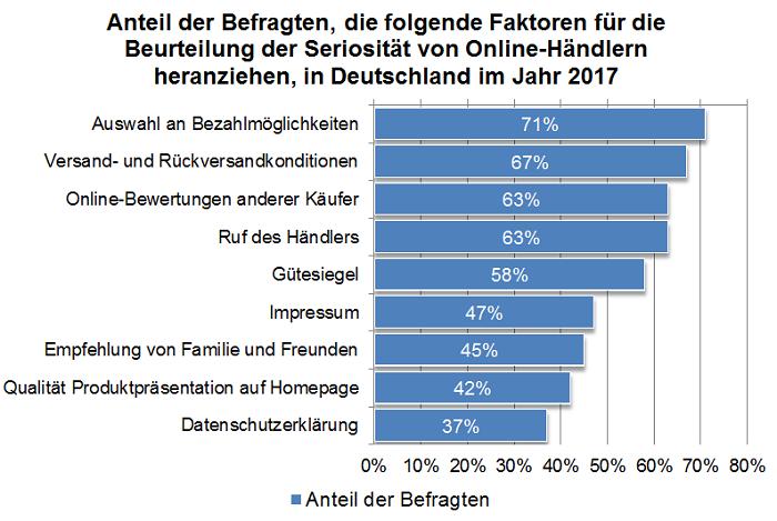 Bitkom Umfrage zur Bewertung von E-commerce Anbietern