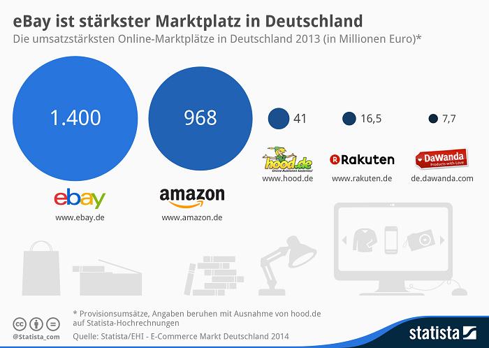 Statistik ebay als Marktplatz